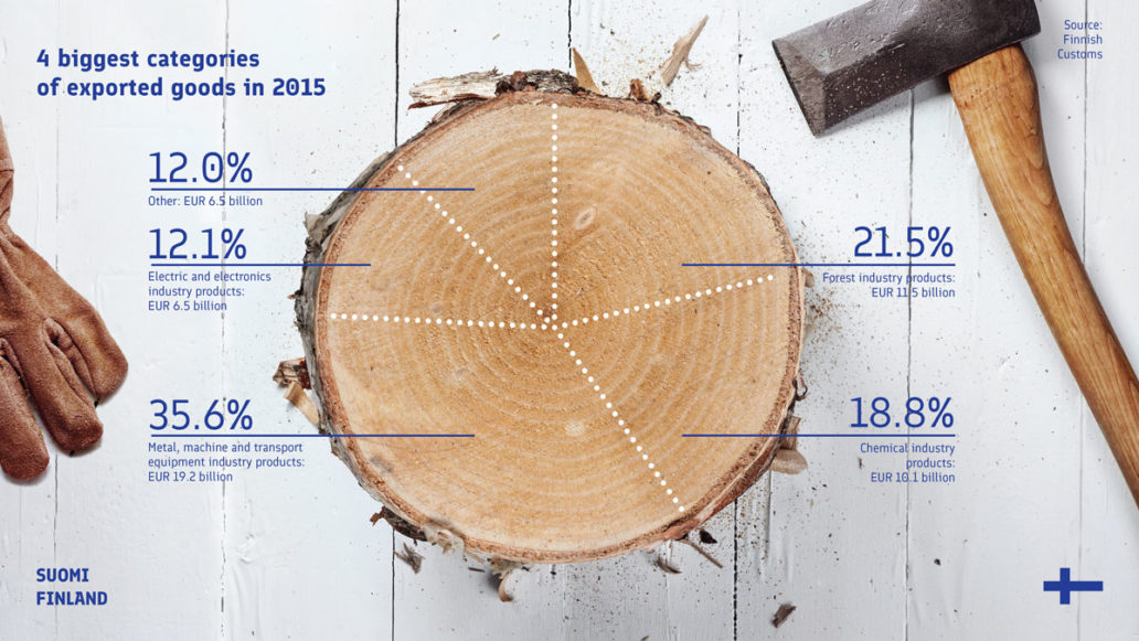 A graphic with a chopped piece of a tree trunk representing a pie chart illustrating Finland's biggest export categories.