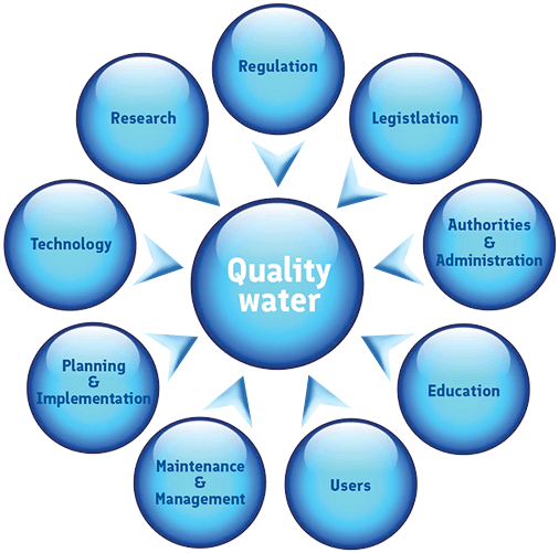 A graphic illustrating factors needed for quality water.